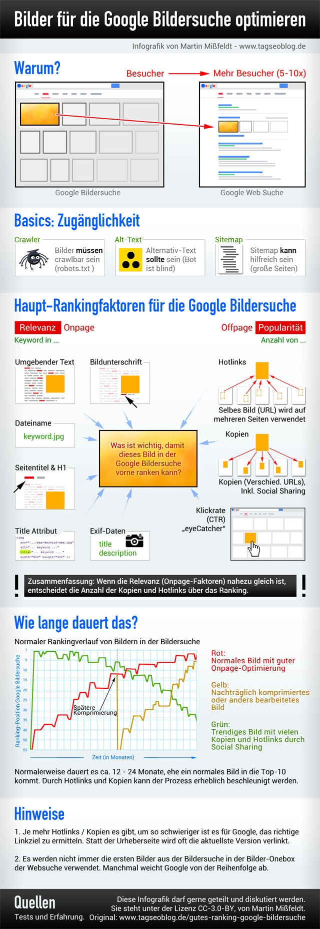 google-bildersuche-ranken-infografik-2014-me