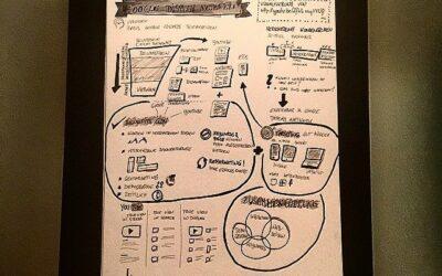 auf einen Blick: Grundlagen des Google Display Netzwerks [sketchnote]
