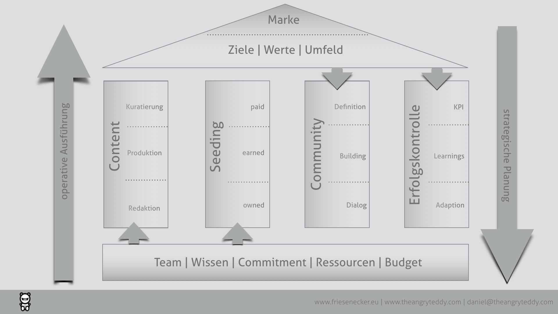 meine strategischen Grundpfeiler einer Online Kommunikationsstrategie
