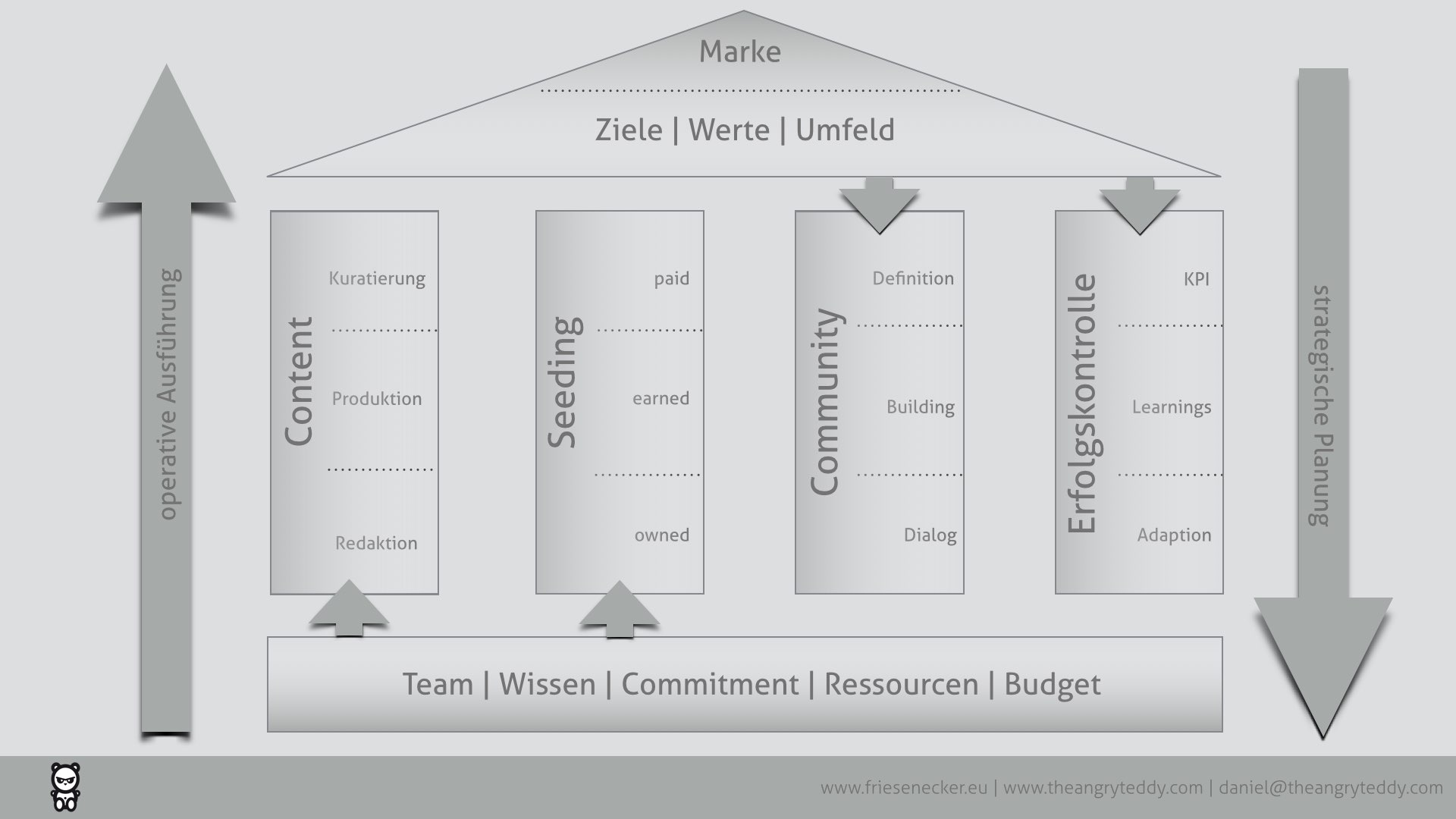 Onlinemarketing_Kommunikationsstrategie.001