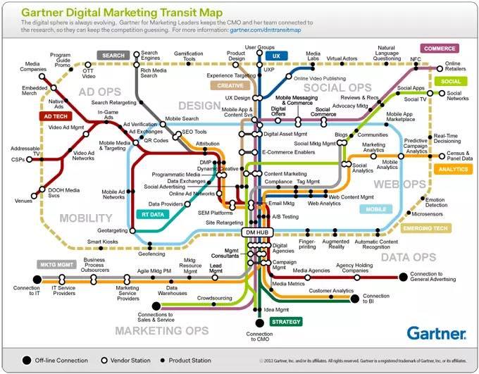 disziplinen des digitalen marketing