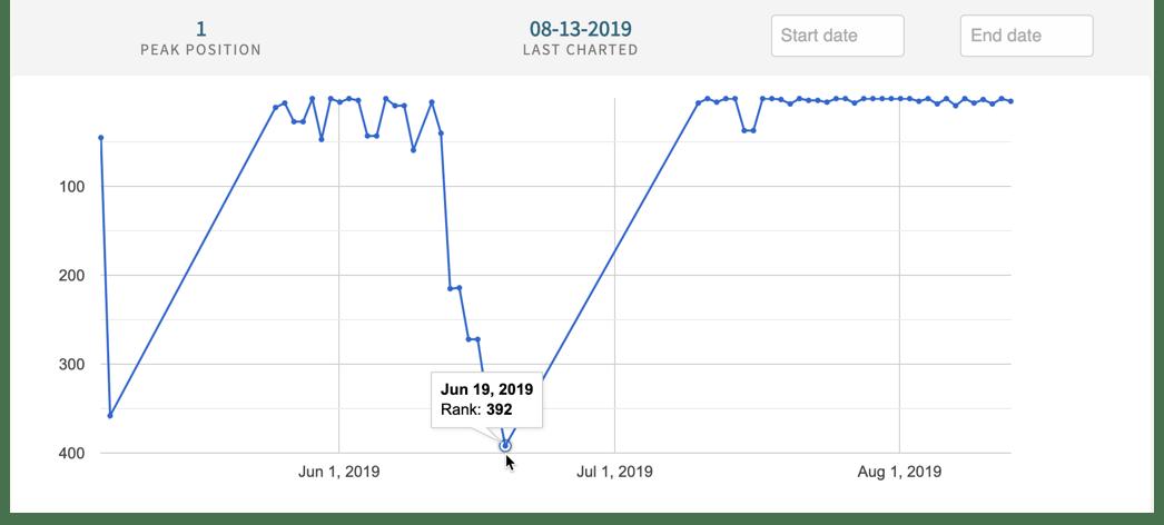podcast chart manipulation